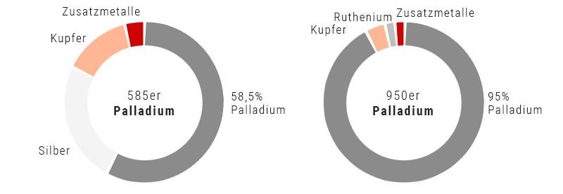 palladium-anteile