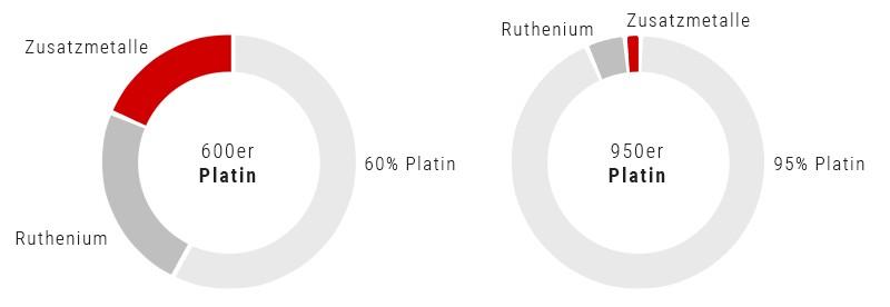 platin-anteile